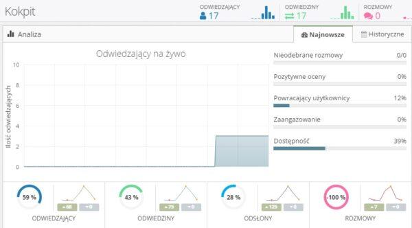 livechat kokpit 600x332 - Integracja WordPress z livechat